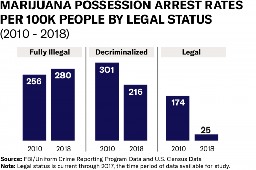Arrest Rates Cannabis Possession Infographic